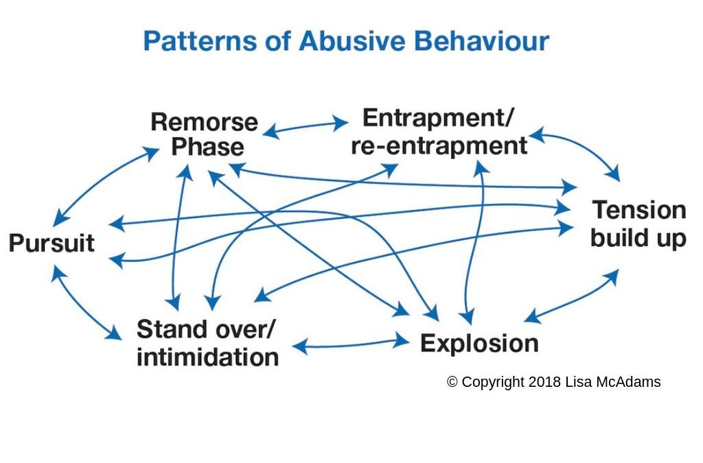 Patterns of Abusive Behaviour